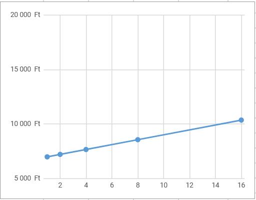 CAC modell segít kiszámolni mennyit hoz egy blog cikk
