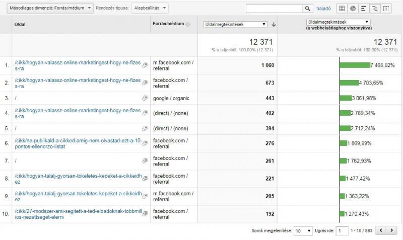 Így fejleszd az üzleti blogod a Google Analytics segítségével