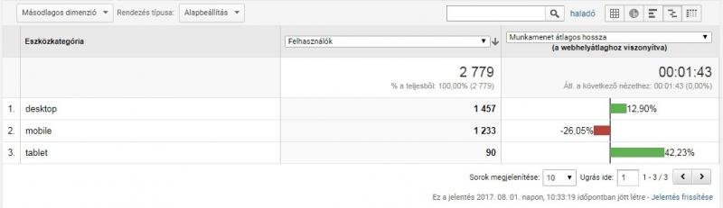 Így használd a Google Analyticset, hogy hatékonyabbá tegye a tartalommarketinged