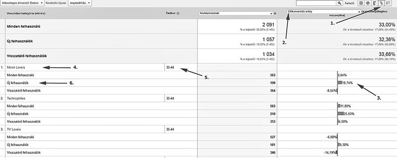 Garantáltan hatékonyabb, ha analytcs adatok alapján célzod Facebook hirdetéseid